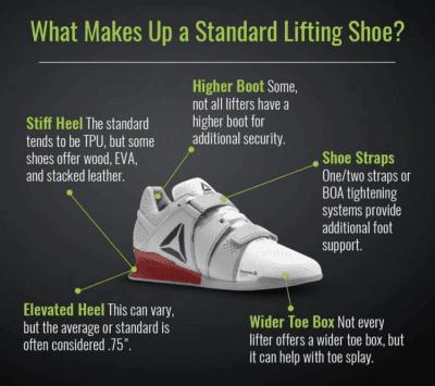 Infographic voordelen van squat schoenen