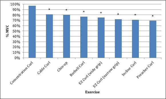 Bicep activatie onderzoekresultaten van zeven verschillende bicep oefeningen