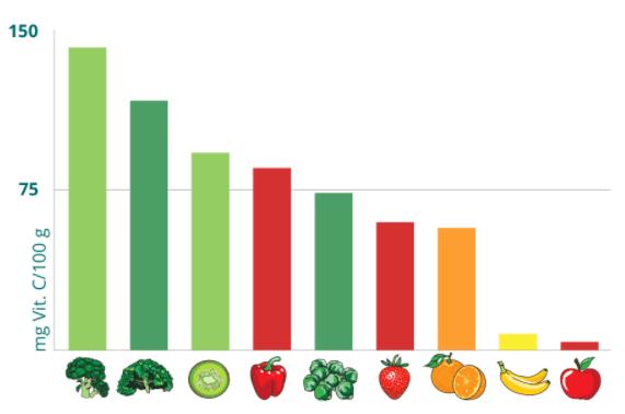 Weergeave van vitamine C per 100 gram voeding